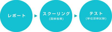 レポート→スクーリング→テスト